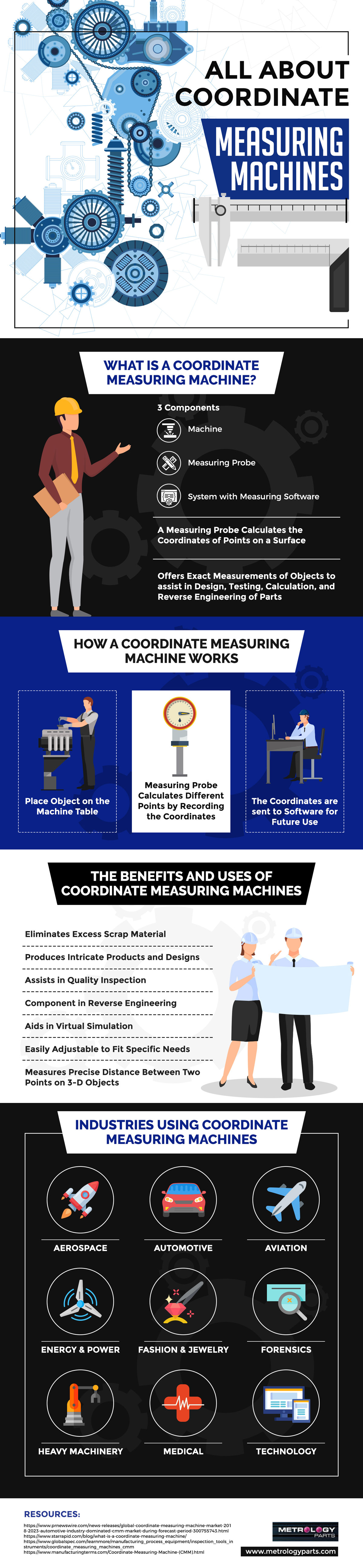 What is a Coordinate Measuring Machine?
